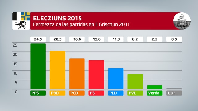 Elecziuns 2015: Fermezza da las partidas en il Grischun 2011. PPS 24.5 / PBD 20.5 / PCD 16.6 / PS 15.6 / PLD 11.3 /  PVL 8.2 / Verda 2.2 / UDF 0.5.