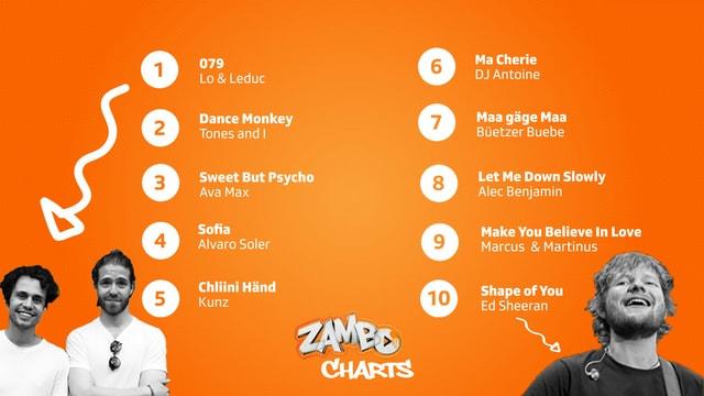 Zambo Charts