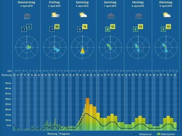 Windprognose für einen bestimmten See mit Balkendiagramm, Windrose und Wetterprognose.
