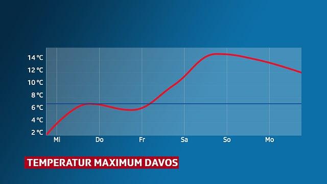 Kurve mit Temperaturmaximum für Davos