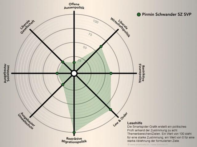Das politische Profil von Pirmin Schwander auf smartvote.