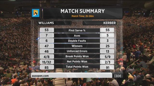 Statistik Match