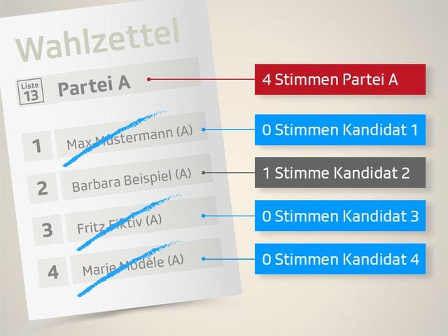 Durchgestrichene Kandidaten erhalten naturgemäss keine Stimmen. Für leere, nicht ersetzte Listenplätze erhält Partei A jedoch trotzdem Listenstimmen – in diesem Fall nach wie vor deren vier.