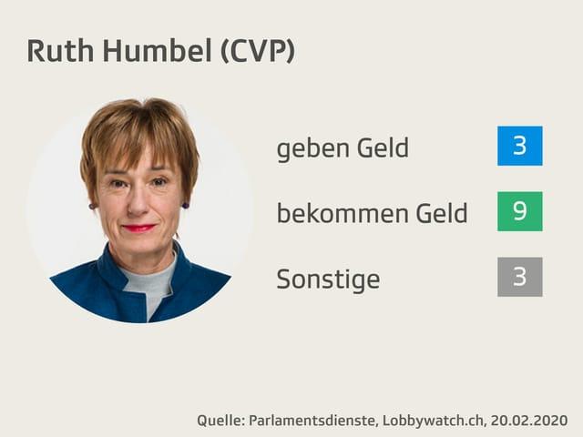 Ruth Humbel