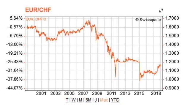 1999 als Buchgeld eingeführt kannte der Euro v.a. eine Richtung: nach unten.