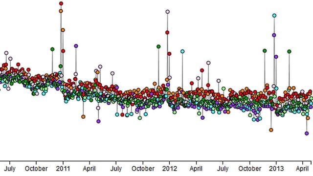 Eine Grafik zeigt eine Linie mit Ausschlägen nach oben und nach unten