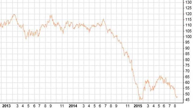 Ölpreisentwicklung