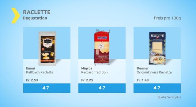 Im Mittelfeld: Original Swiss Raclette von Denner, Raccard von Migros und Kaltbach von Emmi