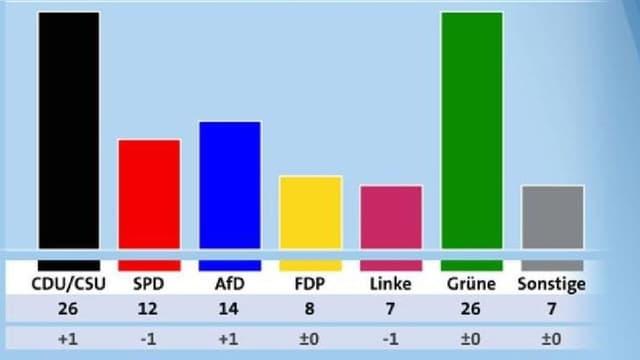 Deutschland-Trend der ARD