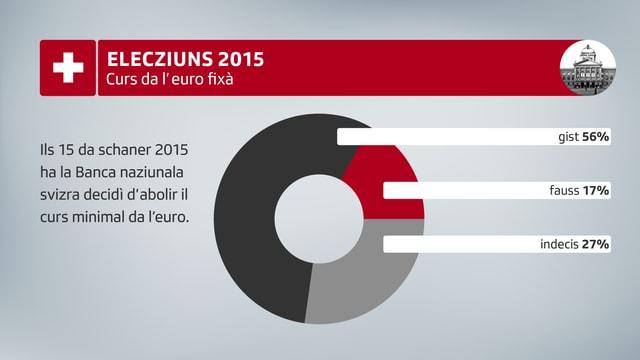 Grafica – curs da l'euro fixà. Ils 15 da schaner 2015 ha la Banca naziunala svizra decidì d'abolir il curs minimal da l'euro. Gist 56% / fauss 17% / indecis 27%.