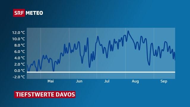 Grafik, die zeigt, dass Mitte April das letzte Mal weniger als 0 Grad gemessen wurde.