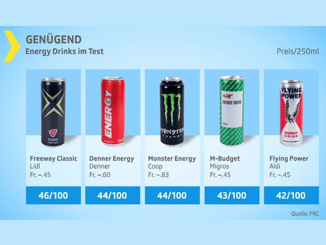 Testgrafik Energydrinks genügend.