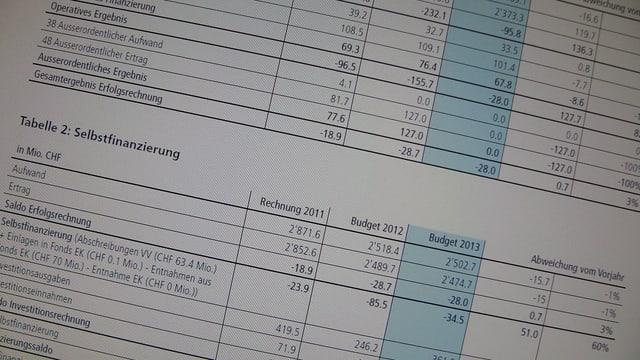 Foto mit Zahlen aus dem aktuellen Budget