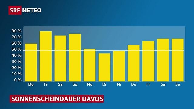 Unterschiedlich lange gelbe Balken stellen die prognostizierte täglich Sonnenscheindaur für Davos dar.