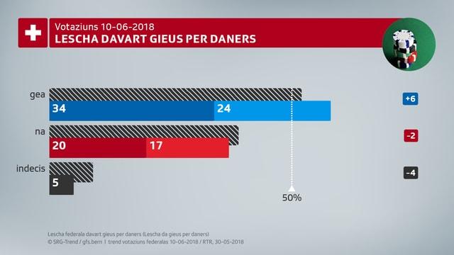 58% da las votantas ed ils votants èn segir u plitost per la lescha davart gieus per daners.