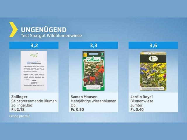 Testgrafik Saatgut Wildblumenwiese - Testurteil ungenügend