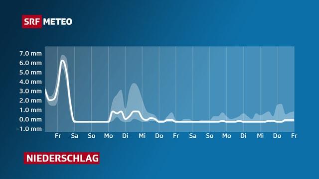 Eine Liniengrafik zeigt den Verlauf des Niederschlages für die kommenden Tage.