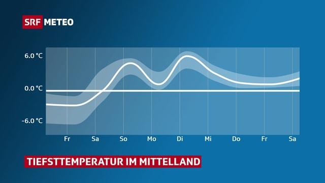 Eine Graphik zeigt den erwarteten Verlauf der Tiefsttemperaturen im Mittelland bis zum Samstag in einer Woche.