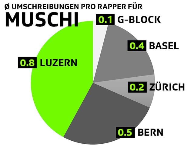 Umschreibungen pro Rapper für Muschi: 0.8 Luzern, 0.5 bern, 0.4 Basel, 0.2 Zürich, 0.1 G-Block