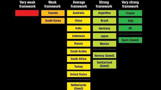 Aufstellung in den Farben rot bis grün, die zeigt, wo die einzelnen Länder in Sachen Transparenz stehen.