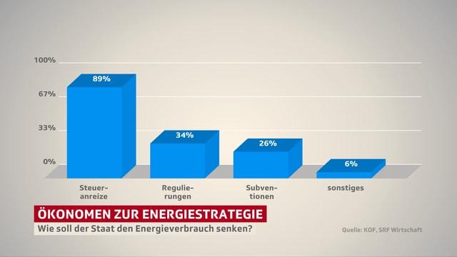 Wie soll der Staat den Energieverbrauch senken?