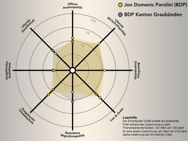 Smartspider von Jon Domenic Parolini im Vergleich zur BDP