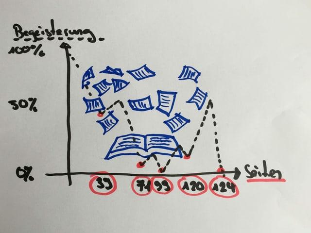 Diagramm zu «Alles über Heather». Darauf sieht man, dass ich während der Lektüre das Buch fünf Mal aus dem Fenster werfen wollte.