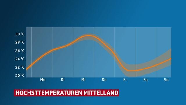 Eine Grafik zeigt den Temperaturverlauf im Mittelland. Am wärmsten ist es am Mittwoch mit knapp 30 Grad. Am kühlsten ist es am Freitag mit rund 22 Grad.