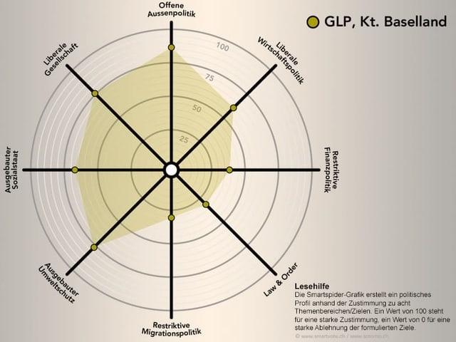 Smartspider der GLP Baselland