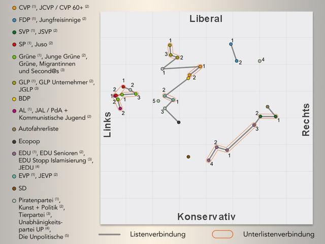 Die Grafik der Listenverbindungen der Zürcher Parteien.