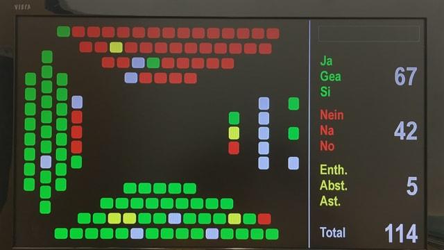 Il maletg mussa il resultat da la votaziun
