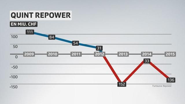 Ina tabella che mussa che Repower fa deficits dapi ils 2013.