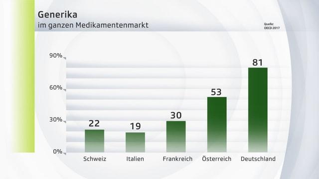 Diagramm, die den Generika-Anteil in verschiedenen europäischen Ländern zeigt.