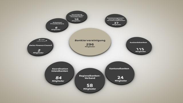 Kreise mit Namen unterschiedlicher Verbände sowie der Angabe ihrer Mitgliederzahl.