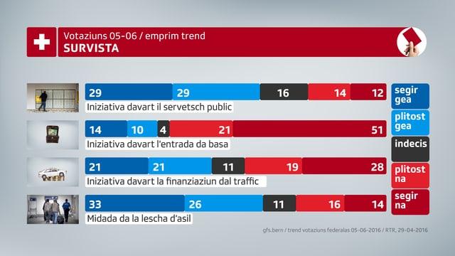 Survista da l'emprim trend per las votaziuns: 2 x gea, 2 x na