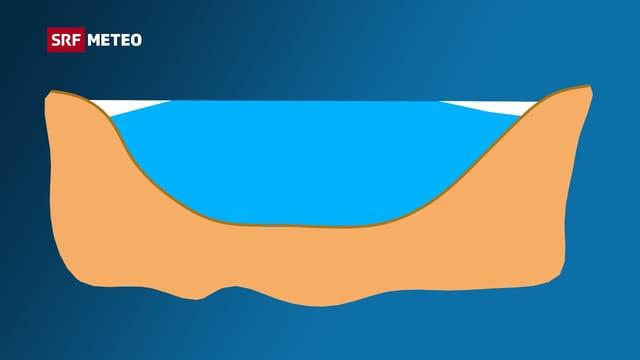 Schematischer Querschnitt einer Pfütze mit Eisansätzen links und rechts.