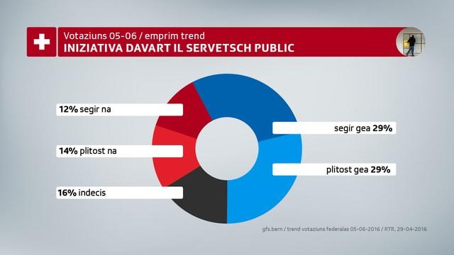 58% da las persunas dumandadas avessan ditg gea u plitost gea a l'iniziativa davart il service public.