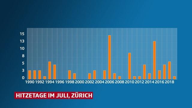Balkendiagramm zeigt die Anzahl der Hitzetage in Zürich.