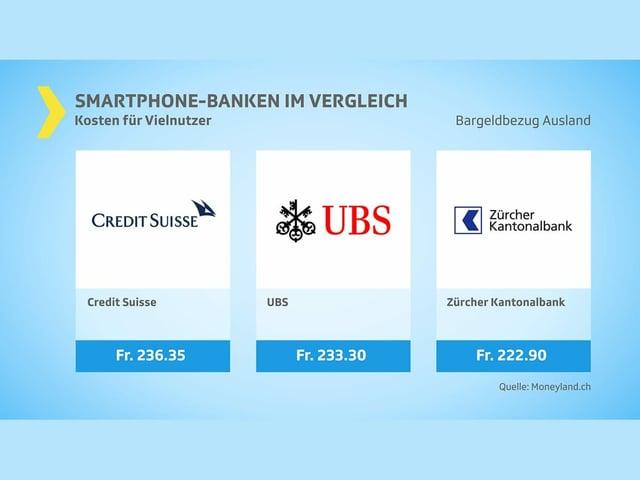Kosten Vielnutzer Bargeldbezug Ausland drei Anbieter