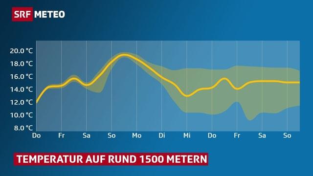 Diagramm, ein Kurve zeigt den wahrscheinlichen Temperaturverlauf auf 1500 Meter