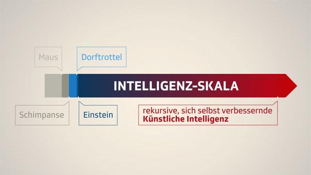 Intelligenz-Skala von Nilas Bostrom.