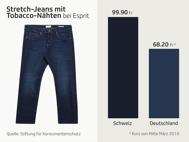 Grafik Jeans