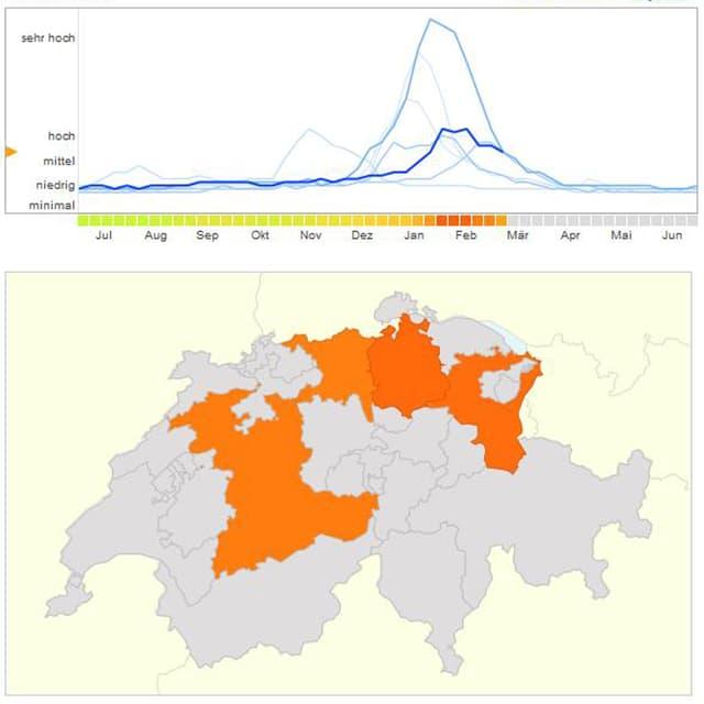 Kurve zeigen die Grippe-Zahlen zu