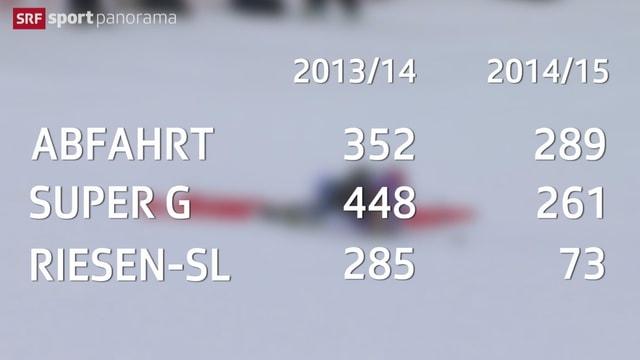 Die Verteidlung der gewonnenen Weltcup-Punkte von Lara Gut.
