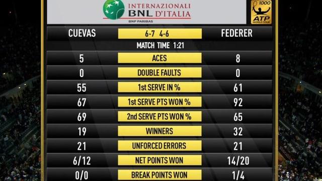 Ein überzeugender Roger Federer.