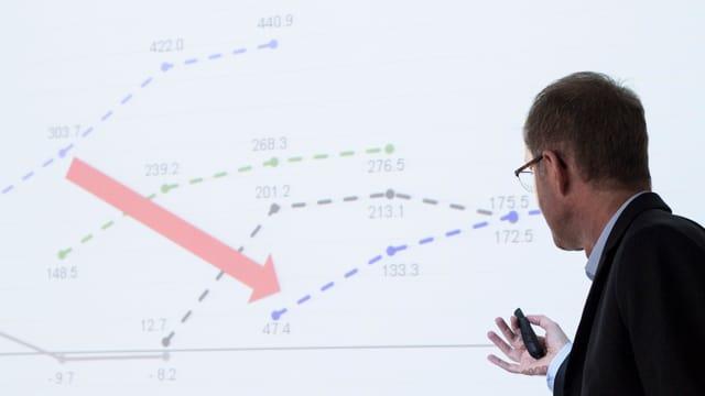 Ein Mann vor einer Projektion mit Zahlen und Diagrammen.