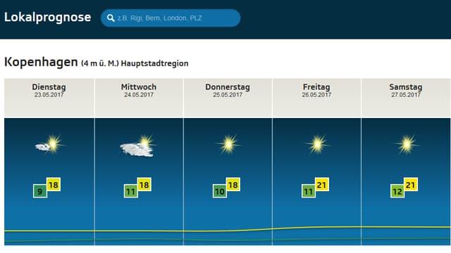 Wetterprognose für Kopenhagen: Donnerstag bis Samstag Sonne pur.