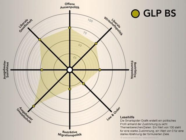 Smartspider der GLP.