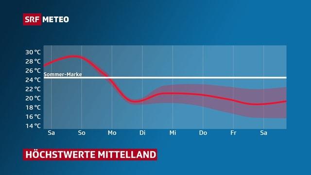 Kurve zeigt Verlauf der Höchstwerte und die liegen ab Montag bei rund 20 Grad.