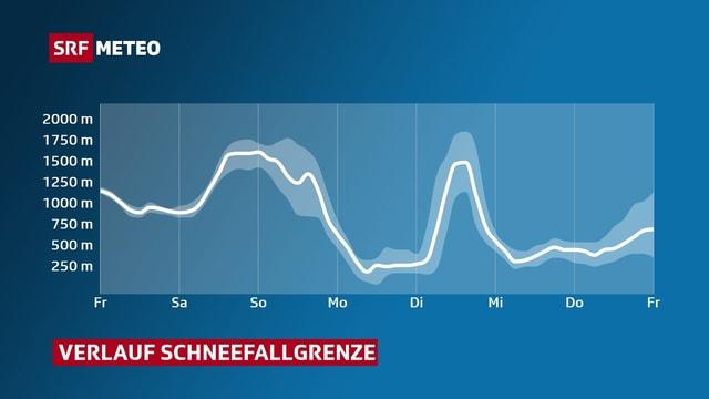 Verlauf detr Schneefallgrenze auf der Alpennordseite.
